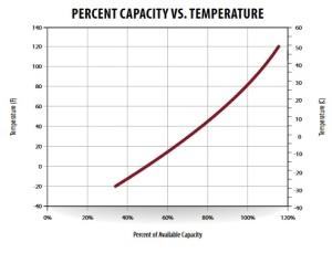 capacity_temperature trojan